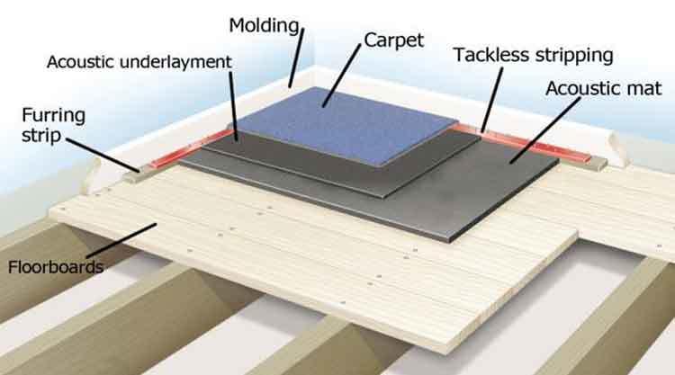 floor-layers